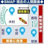 SMAP解散理由は木村?飯島マネージャー追放も原因?(8月14日)